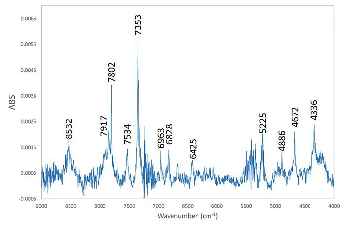 図7:近赤外吸収スペクトル。CVD合成特有の水素関連のピークが多数見られる