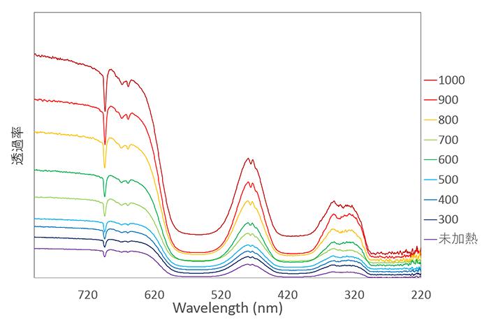 図5:試料⑤0.456ctの未加熱および300℃〜1,000℃まで(100℃刻み)の加熱後の透過スペクトル:縦軸はそれぞれのスペクトルを比較しやすいようにずらしている