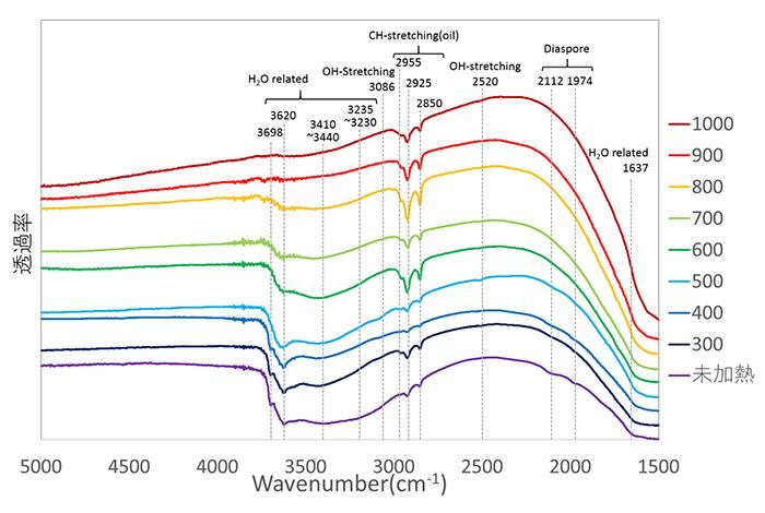図6:試料④(0.460ct)の加熱前後のFTIRによる透過スペクトル(加熱温度の違いによる変化を比較しやすいように縦軸をずらしている)