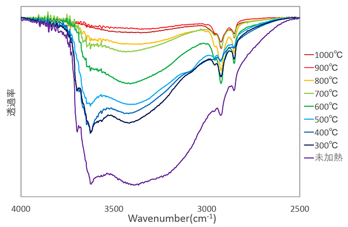 図7:試料④(0.460ct)の加熱前後のFTIRによる透過スペクトル(吸収の深さの違いが判りやすくするために縦軸の補正を行っている)
