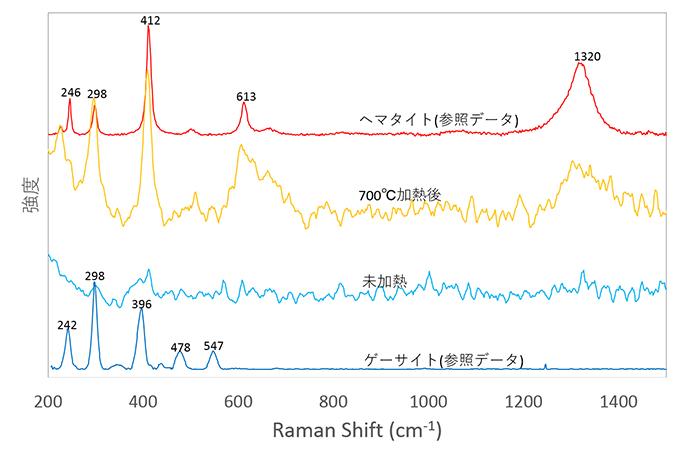 図8:試料①0.352ctの加熱前後のラマンスペクトル:未加熱時にはゲーサイトのラマンスペクトルが、700℃ではヘマタイトのラマンスペクトルに変化している