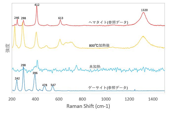 図9:試料③0.377ctの加熱前後のラマンスペクトル:未加熱時にはゲーサイトのラマンスペクトルが、800℃ではヘマタイトのラマンスペクトルに変化している