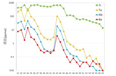 図3–2 diego10、分析点31–57の線分析結果