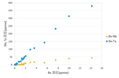図4 diego10のBeとNb、Taの濃度関係