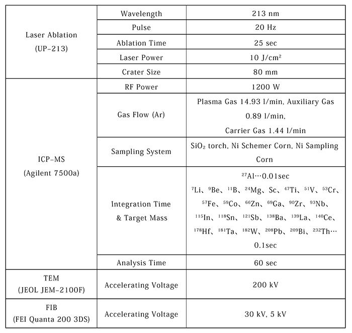 表1 分析条件