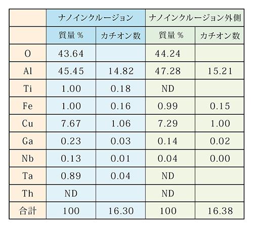表3 TEM–EDXによる分析結果 (GaはFBIのスパッタリング由来、Cuは試料を保持するホルダー由来の元素)