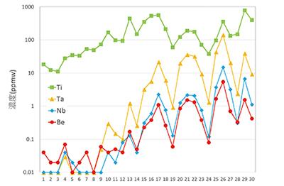 図2–2 diego10、分析点01–30の線分析結果