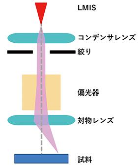 図B FIB装置の概略図
