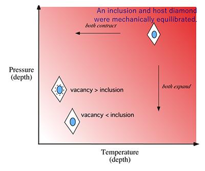 図5:横軸に温度、縦軸に圧力を取った状態図。右上に位置する高温高圧状態にある地球深部でダイヤモンドが成長し、周囲に存在していた包有物を取り込む。地表に上がる過程で包有物とホストダイヤモンドの熱膨張係数、圧縮率の違いから包有物に圧力が生じる。