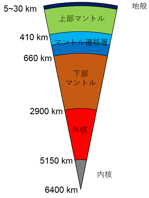 図1-1:地球内部の層構造(図の作成は大学院生 福山鴻君による)