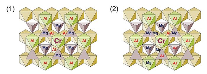 図5:Crを有する八面体サイト周辺の(1)Mg、Alが規則正しく並んだ状態(秩序状態)と(2)Mg、Alがランダムに並んだ状態(無秩序状態)。秩序状態では四面体サイトにMg、八面体サイトにAlが入るが、無秩序状態では四面体、八面体関係なくMgとAlが入る。