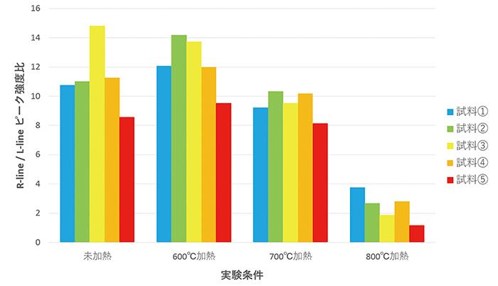 図6: 試料①~⑤の非加熱状態、600〜800℃の加熱実験後のR–line (685.6 nm)/ L–line (687.4 nm)フォトルミネッセンスピーク強度比の変化