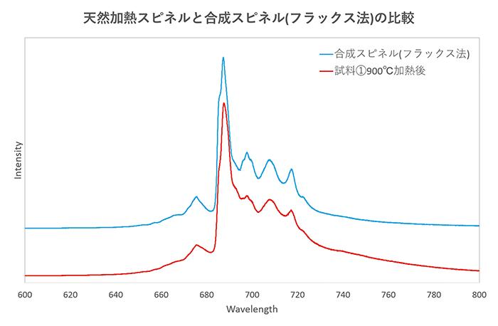 図8:フラックス法合成レッドスピネルと天然加熱スピネル(試料①、900℃加熱後)のフォトルミネッセンススペクトル
