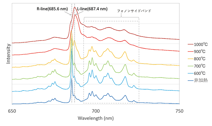 図4:試料①の非加熱状態、600℃~1000℃に加熱後のフォトルミネッセンススペクトルの変化