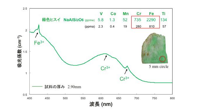 図8–糸魚川小滝産緑色ヒスイの紫外–可視分光スペクトルと発色元素の化学含有量