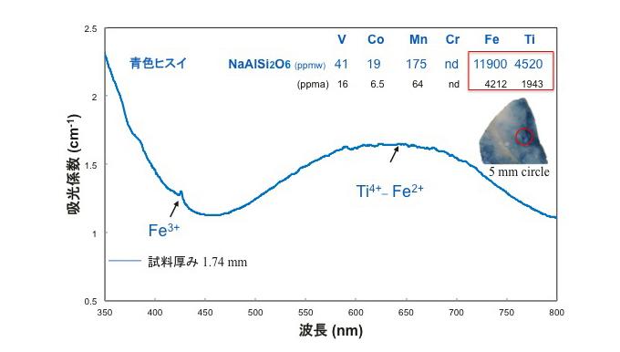 図10 –糸魚川小滝産青色ヒスイの紫外–可視分光スペクトルと発色元素の化学含有量