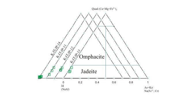 図11 – ヒスイ輝石(Jd) – エリジン輝石+コスモクロア輝石(Ae+Ko) – Ca–Fe–Mg輝石(透輝石+普通輝石+ヘデンベルグ輝石)の三角ダイアグラムは、EPMAによる糸魚川小滝産緑色ヒスイ4石の化学成分含有量をプロットしたものです。これらの組成はXjd=98.7〜82.4 mol.%というヒスイ輝石(Jadeite)の範囲に当てはまる。