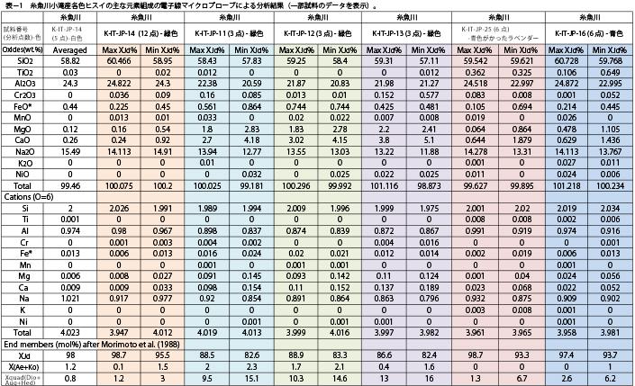 表1–糸魚川小滝産各色ヒスイの主な元素組成の電子線マクロプローブによる分析結果(一部試料のデータを表示)