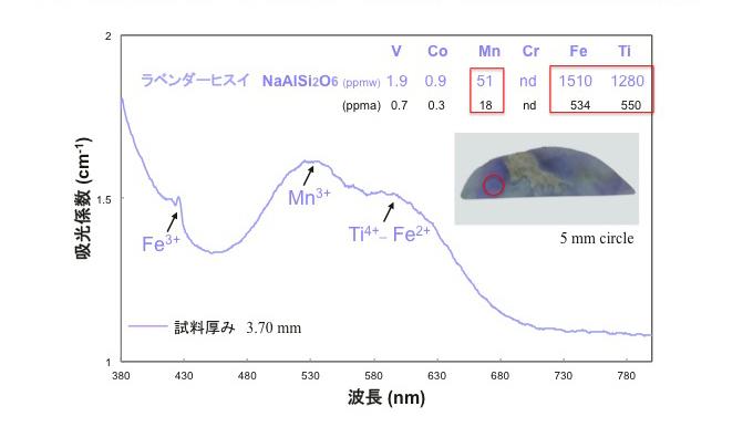 図9–青海川産ラベンダーヒスイの紫外–可視分光スペクトルと発色元素の化学含有量