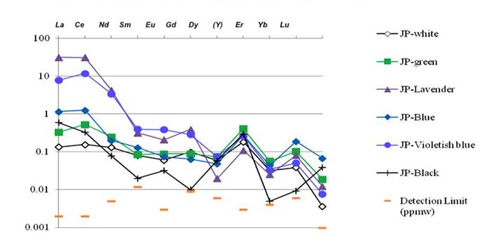 図13 – 日本産各色ヒスイのコンドライト規格化希土類元素(REE)のパターンを示す