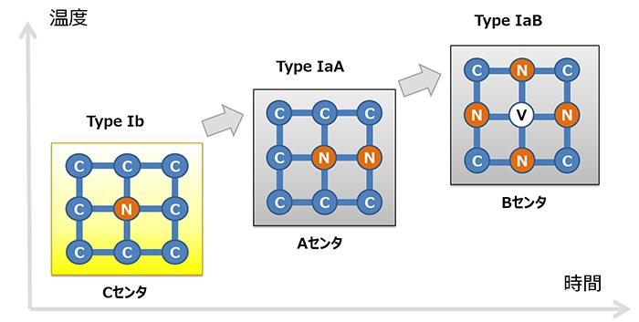 図16:ダイヤモンド中の窒素の凝集過程