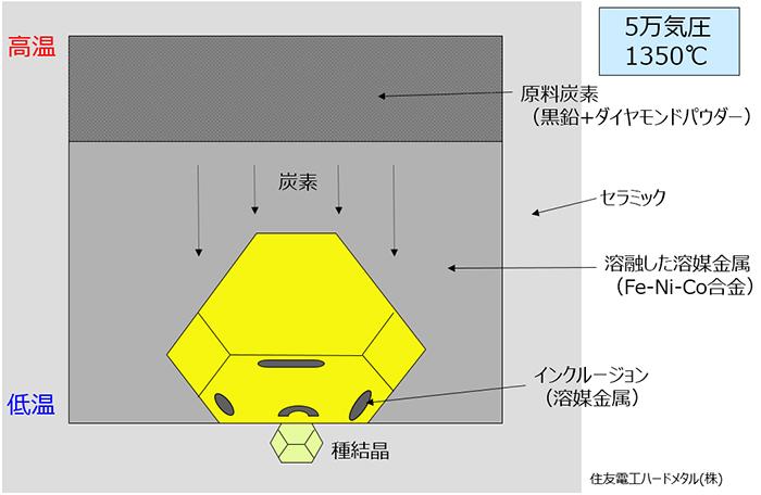 図4:HPHT法の概略図