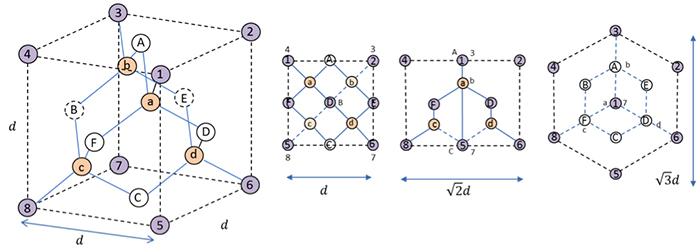図2.ダイヤモンド単位格子と投影図