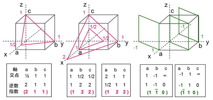 図3. 面指数の付け方