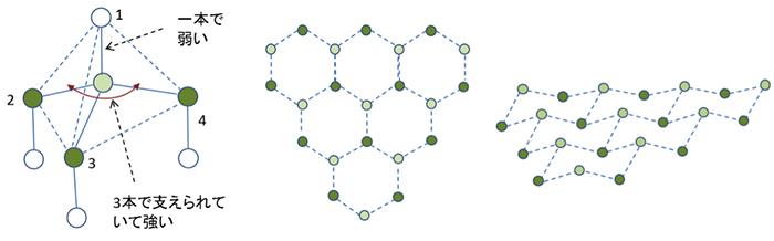 図6. sp3結合と(111)面の一層を切り出した図 (欠陥を考える基本となる)