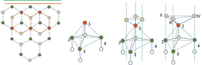 図7.(111)面の一層目の上に二層目が結合した図 と 正常な上下のsp3及びねじれた場合