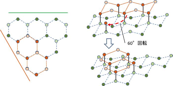 図8.60°転位(60°回転した例)(所謂hexagonal積層)