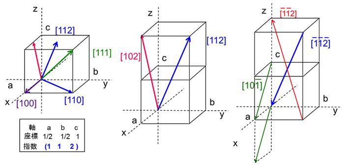図4.方向指数の付け方