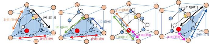 図9. ダイヤモンド単位格子で見たすべりやすい4つの面 ({111}の4面)