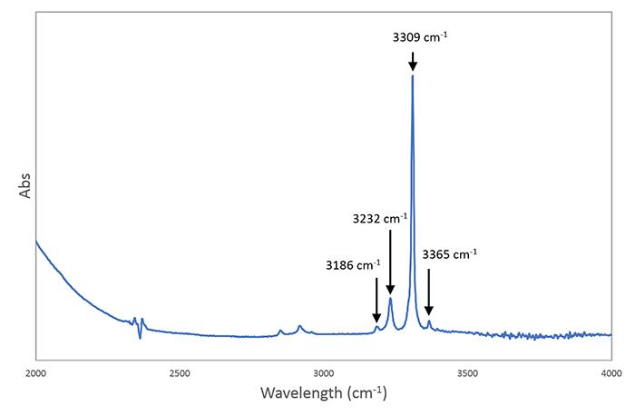 図10−2. Luc Yen地区産加熱ブルーサファイア(0.39 ct)のFTIRスペクトル(下)。加熱されたサンプルでは3309 cm−1を主としたOHの吸収が観察されることがわかる。