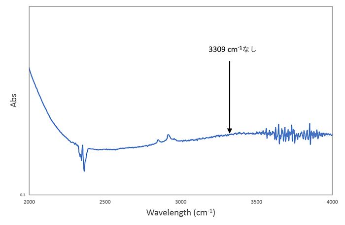 図10−1. ベトナム、An Phu地区産非加熱ブルーサファイア(0.56 ct)のFTIRスペクトル(上)とLuc Yen地区産加熱ブルーサファイア(0.39 ct)のFTIRスペクトル(右)。加熱されたサンプルでは3309 cm−1を主としたOHの吸収が観察されることがわかる。