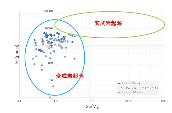 図11. Peucat et al.2017(文献4)を元に作成したグラフに本研究で用いたコランダムをプロットしたグラフ