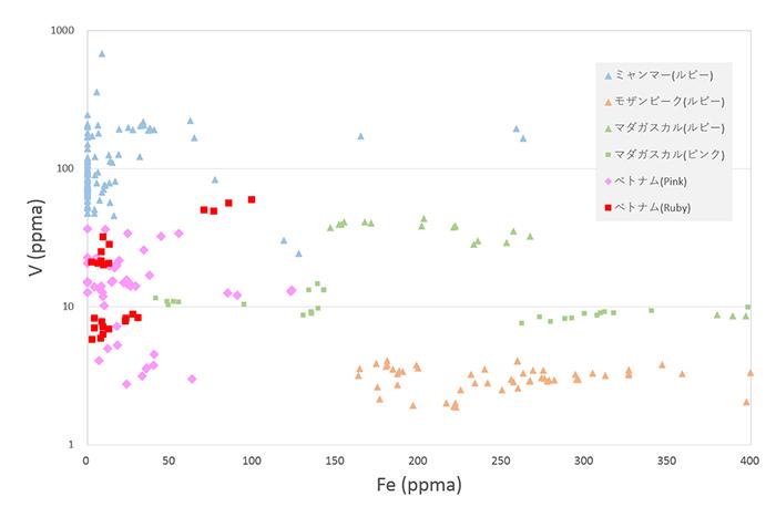 図13 ベトナムLuc Yen産ルビー、ピンクサファイアのFe vs. Vプロット