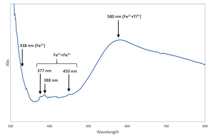 図8.Luc Yen地区産0.38ctブルーサファイアの紫外―可視分光スペクトル。 Fe3+(338 nm)、Fe3++ Fe3+ (377、388、480 nm)に関する吸収、Fe2++Ti4+によるブロードな吸収が580 nmに見られる。