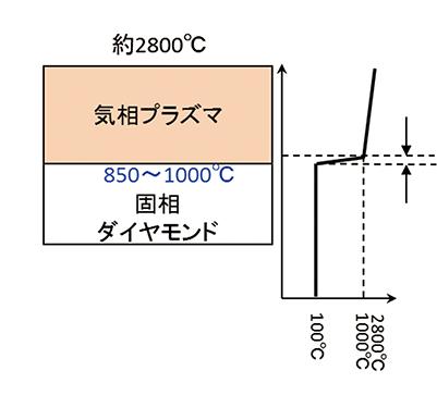 図2.CVD法における非平衡