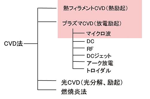 図1.CVD法の種類