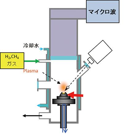 図5 − a) マイクロ波CVDの模式図
