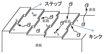 図6 − a)一般的なエピ成長模式図
