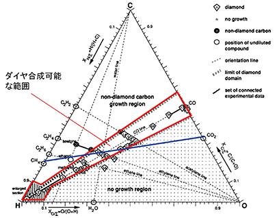 図7 ダイヤモンド合成可能なガス組成(経験則)