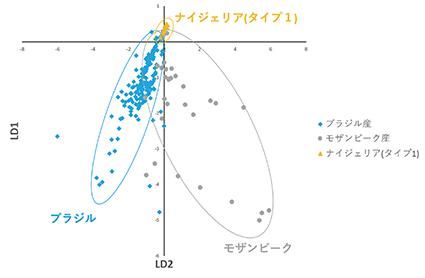 図29:パライバ・トルマリンの判別分析によるグルーピング (文献18より)