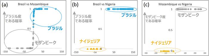 図30:ロジスティック回帰分析によるパライバ・トルマリンの2産地比較(文献18より)