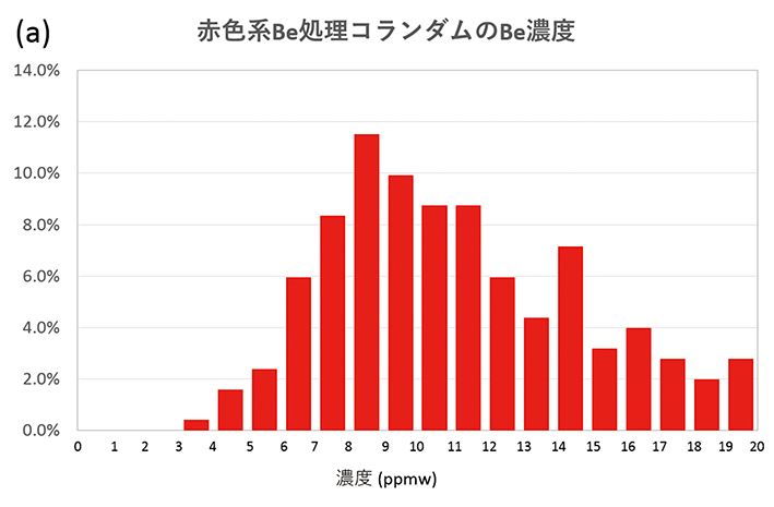 1-図7a−赤色系Be処理のコBe濃度RGB120