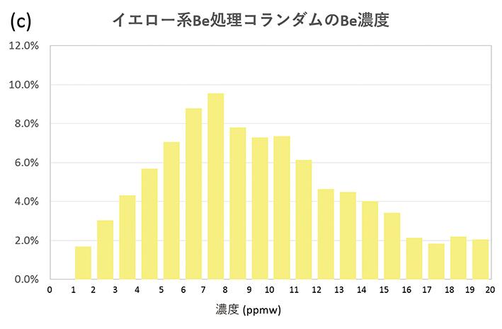 1-図7cイエロー系Be処理濃度RGB120