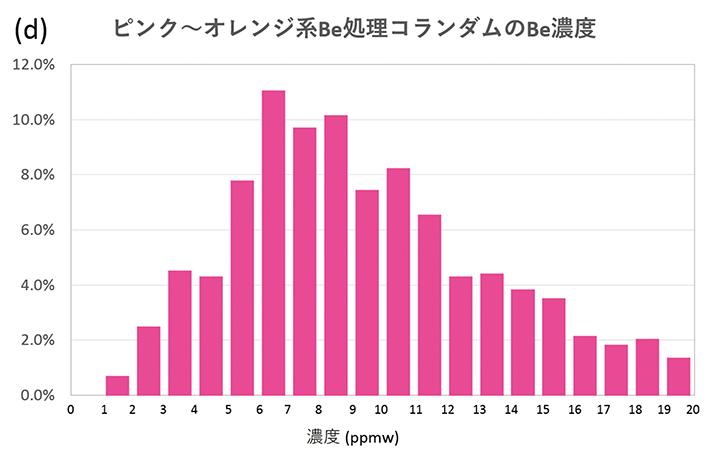 1-図7dピンク〜オレンジ系Be処理濃度RGB120