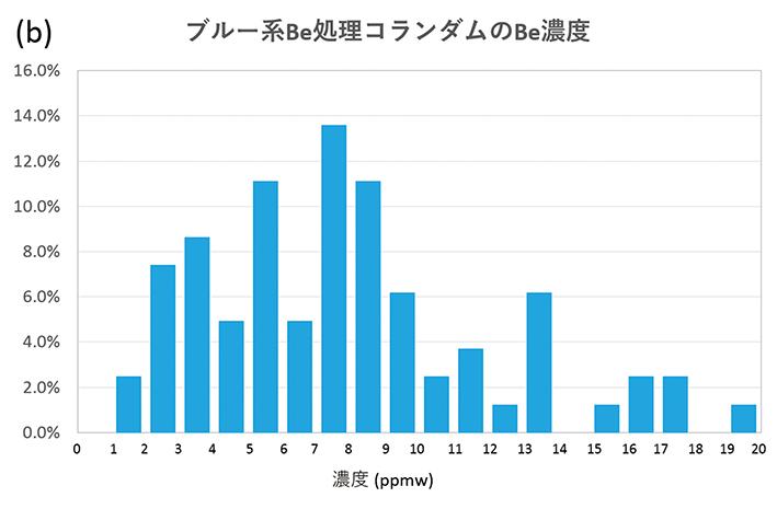 1-図7bブルー系Be濃度RGB120