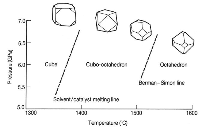 図15. HPHT法合成ダイヤモンドの温度・圧力とモルフォロジーの関係 (The Properties of Natural and Synthetic Diamondより)